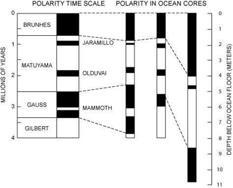 pattern of magnetic reversal rouse i e paleomagnetism ii