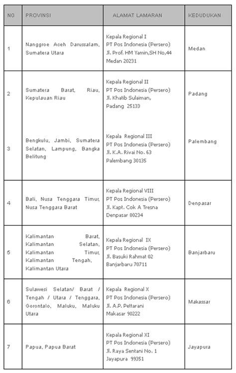 rekrutmen karyawan pt pos indonesia persero untuk