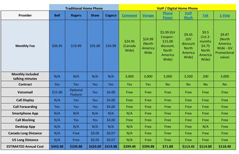 home internet plans compare compare home phone plans 2015 home phone comparison