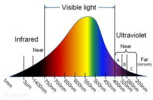 what do the different colors of visible light represent light and the modern atom