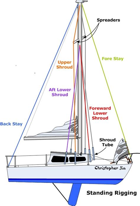 yacht rigging layout image gallery sailboat shrouds