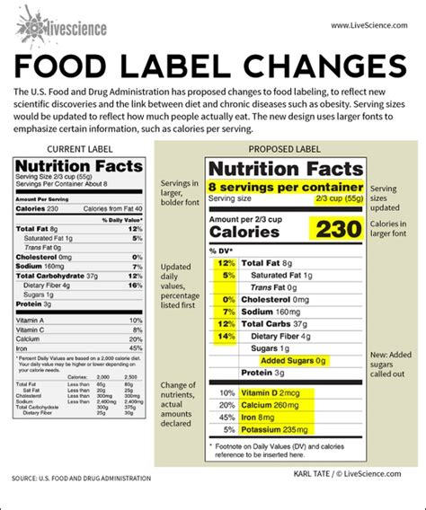nutrition label design guidelines lecture 2a chapter 2