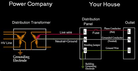 ac house wiring alternating current ac home wiring by ron kurtus succeed in understanding physics