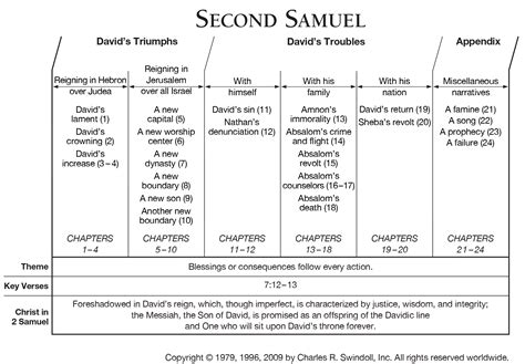 key themes book of joshua book of second samuel overview insight for living ministries
