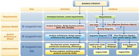 strategy pattern software engineering software engineering magicdraw software modeling tool