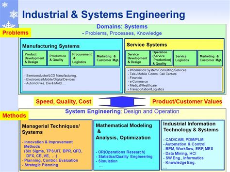 intelligent systems modeling optimization and automation and engineering books industrial systems engineering 산업 및 시스템 공학과 ppt