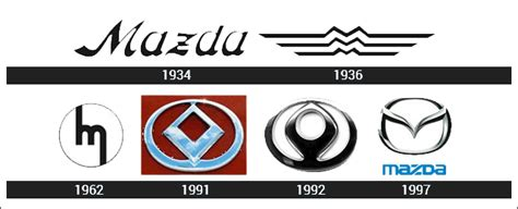 mazda logo history mazda logo meaning and history latest models world cars