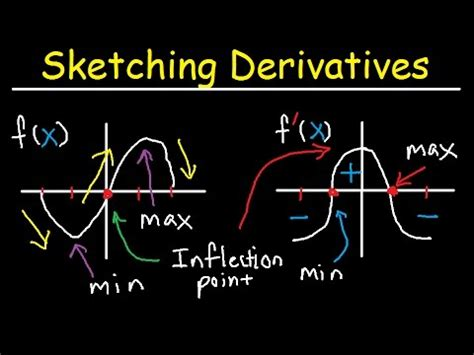 Drawing F X Graph by Sketching Derivatives From Parent Functions F F F