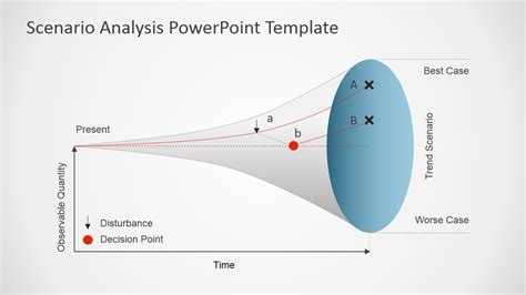 scenario testing template scenario analysis powerpoint template slidemodel