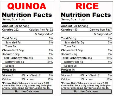 quinoa nutrition facts