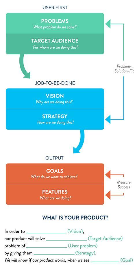 design solution definition applied ux strategy part 5 1 outcome driven design
