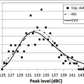 inail firenze via delle porte nuove pdf theoretical and experimental estimates of peak sound