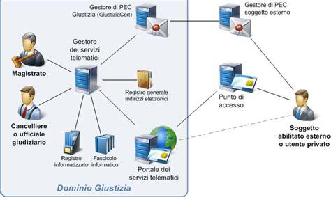 ufficio telematico pct struttura a u g e
