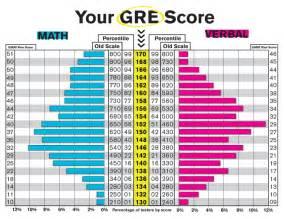 how to interpret your gre scores graduate information