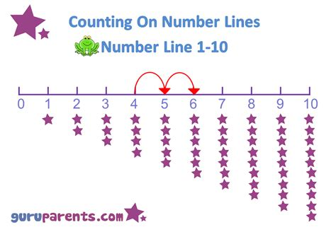 printable number line for kindergarten preschool math guruparents