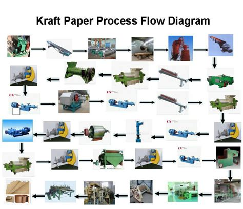 Kraft Paper Process - kraft paper corrugated paper boxboard paper recycle