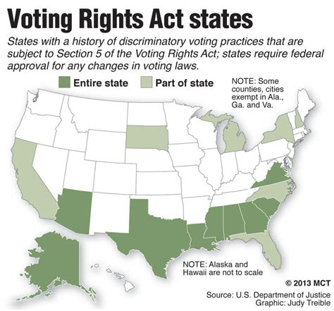 The Supreme Court Cripples The Voting Rights Act The