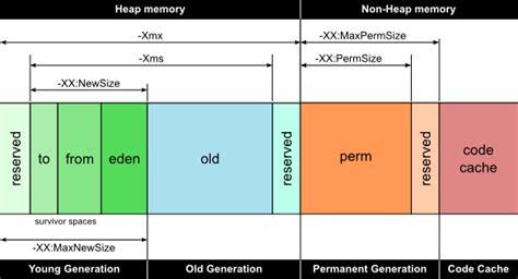 java memory diagram how can i monitor memory usage of my tomcat jvm