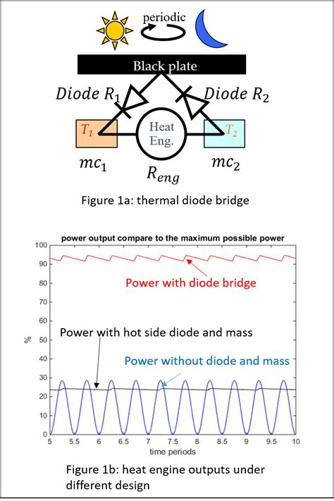 thermal diode for energy conversion nano energy lab research