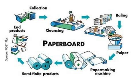 Process Of Recycled Paper - paper recycling paper recycling paper