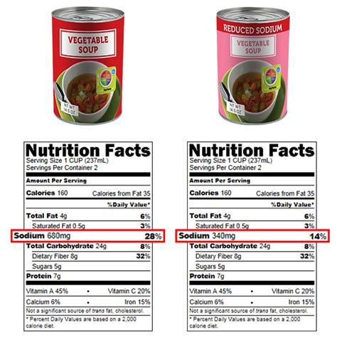 compare foods read the food label choose myplate