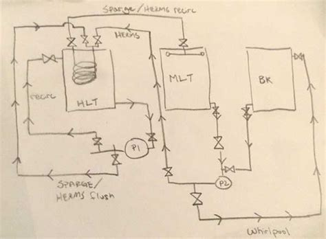 home brew system plans how to build a herms lid american homebrewers association