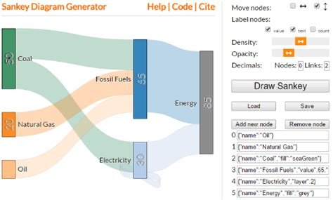 sankey diagram generator 4 free sankey diagram maker