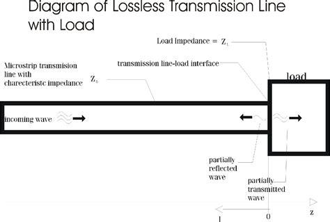 termination impedance calculator phasor diagram transmission line phasor free engine image for user manual