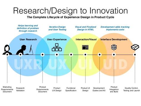 design thinking experience the experience design framework a design thinking guide