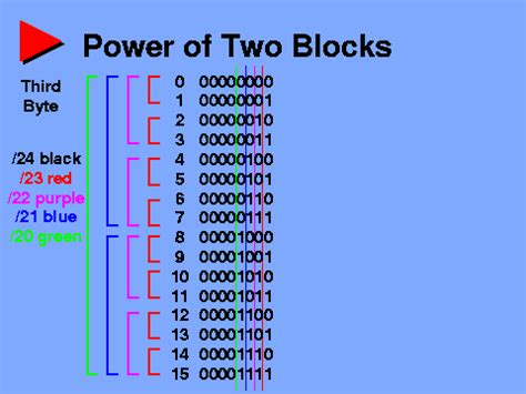 Secrets Of The 11 Powers To Rule The Wo Ori D0127 power of two blocks