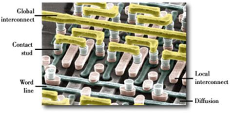 interconnect layers integrated circuit semiconductors tiny highways