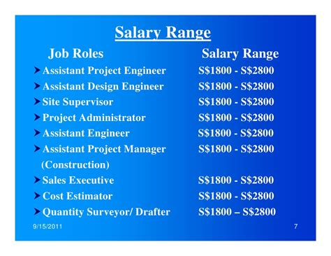 design engineer singapore interior design project manager salary singapore