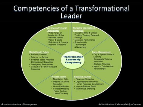 Intellectual Stimulation For Higher Education Mba by Transformational Leadership