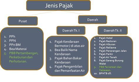 jenis jenis mengenal jenis jenis pajak di indonesia