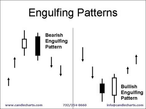 engulfing pattern video candlestick analysis lighting the markets