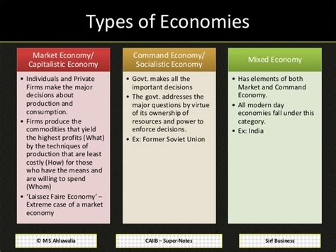 Economic Analysis For Business Mba Notes by Caiib Notes Advanced Bank Management Module A