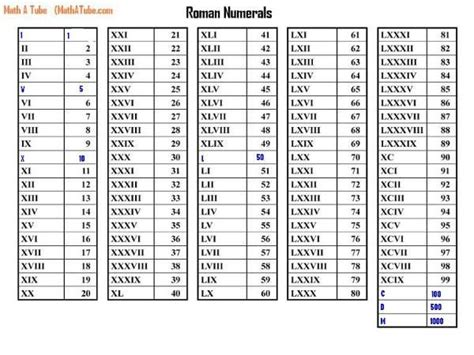 italian numbers 1 100 printable roman numerals chart to 2000 numerals nested cherry you