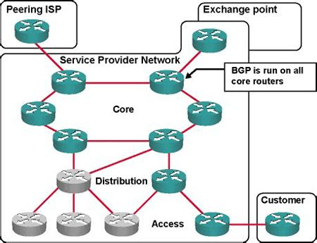 if you take a full bgp route table watch out theyre bgp tutorial the routing protocol that makes the internet
