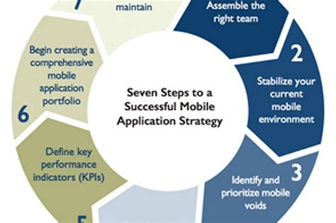 samsung mobile technical support application support mobile application management services