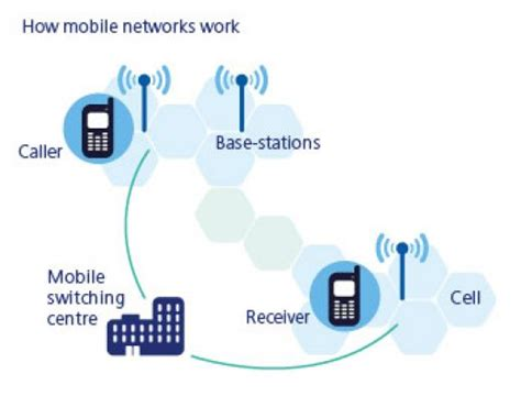 mobile phones networks all about cell phones health precision nutrition