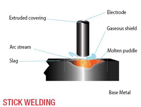 what is welding weldingandcutting com