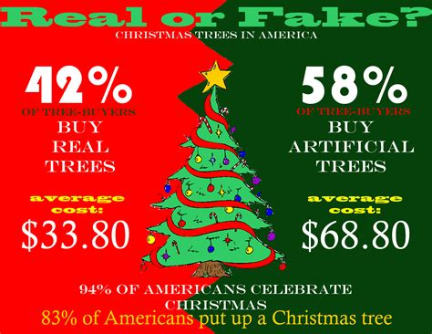 stats christmas trees infographic a person of walmart