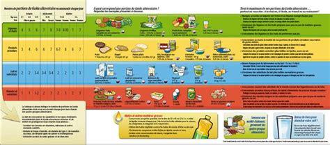 guida alimentare guide alimentaire canadien 2009 recherche sant 233