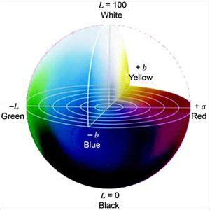 lab color space cie lab color space cie color spaces in 2019 lab color