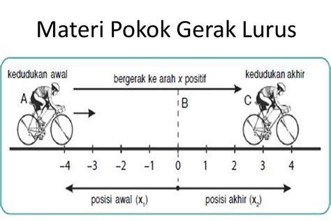 Pokok Poko Materi Statistuk 2 materi pokok gerak lurus pada pelajaran fisika kelas x ipa area
