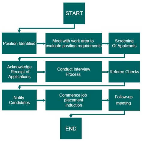 flowchart of recruitment and selection process 8 best images of process charts recruitment and