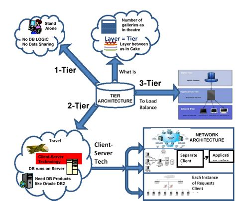 creating asp net applications with n tier architecture understanding three tier architecture