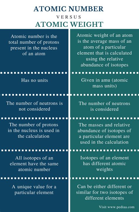 Difference Between Protons And Neutrons by Difference Between Atomic Number And Atomic Weight