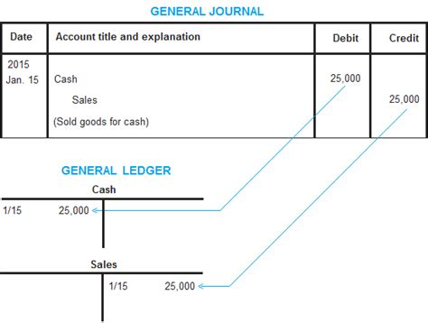 Letter Of Credit Accounting Journal Entries Doc 553418 General Ledger Accounting For Management Bizdoska
