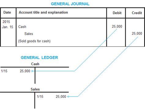 Letter Of Credit Journal Entries Doc 553418 General Ledger Accounting For Management Bizdoska